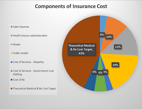 Who's to Blame for the High Cost of Healthcare?