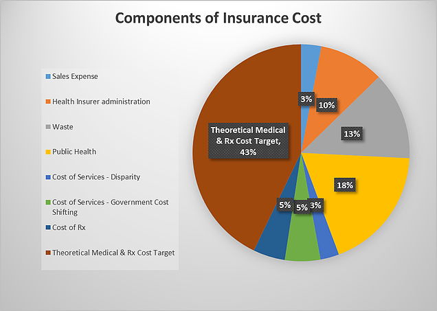 Components of Insurance Cost
