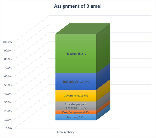 Assignment of Blame